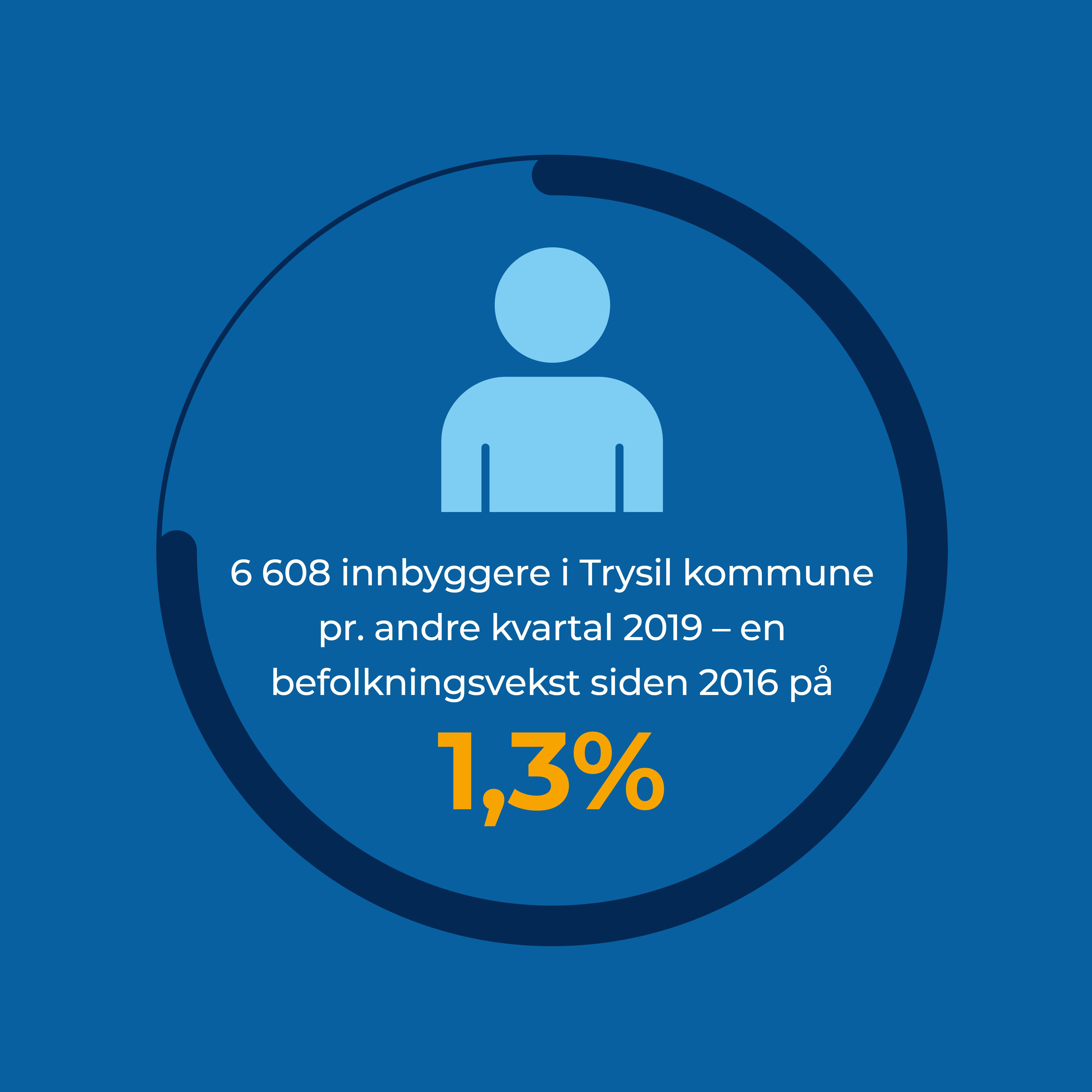 6 608 innbyggere i Trysil kommune pr. andre kvartal 2019