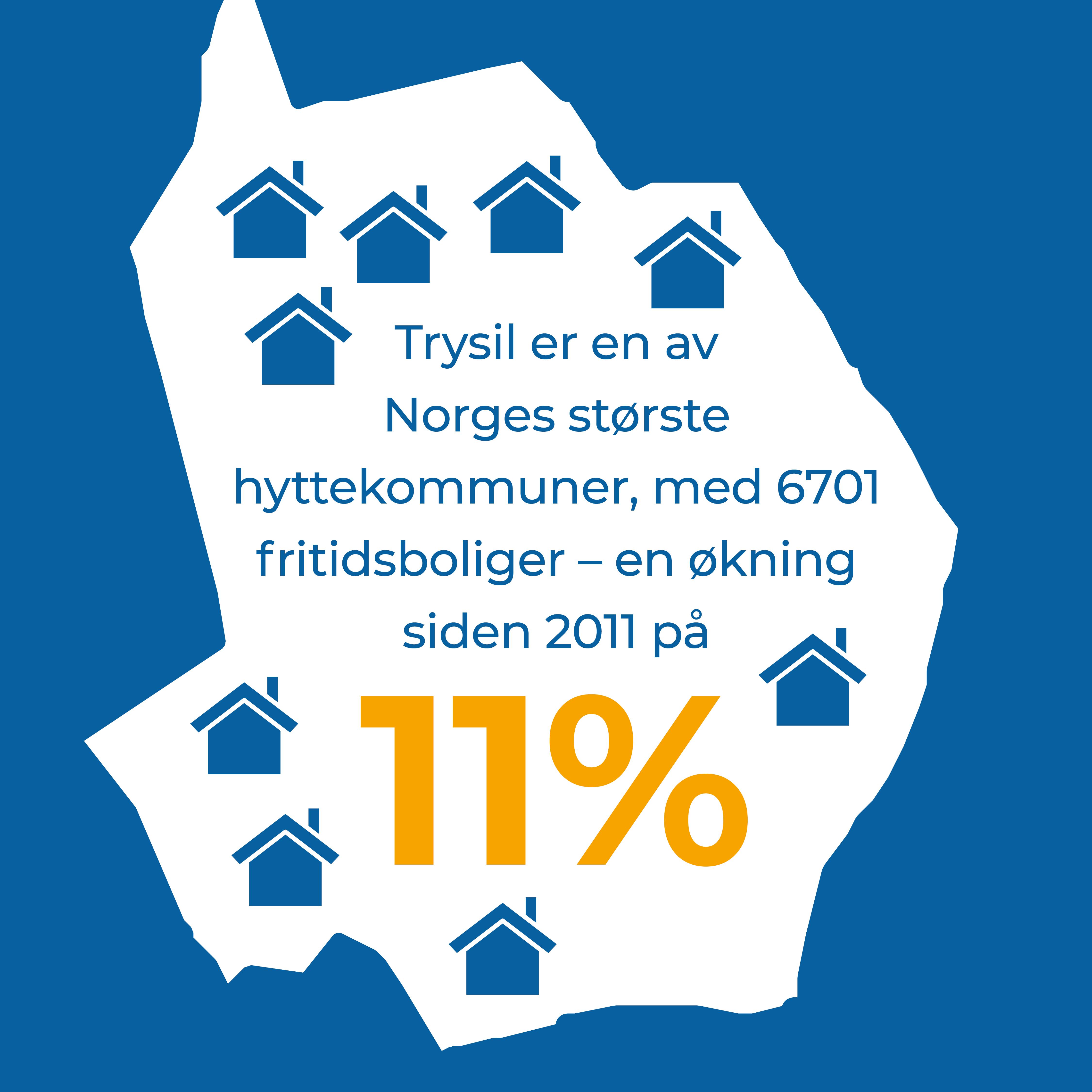 Trysil er en av Norges største hyttekommuner, med 6701 fritidsboliger – en økning siden 2011 på 11%