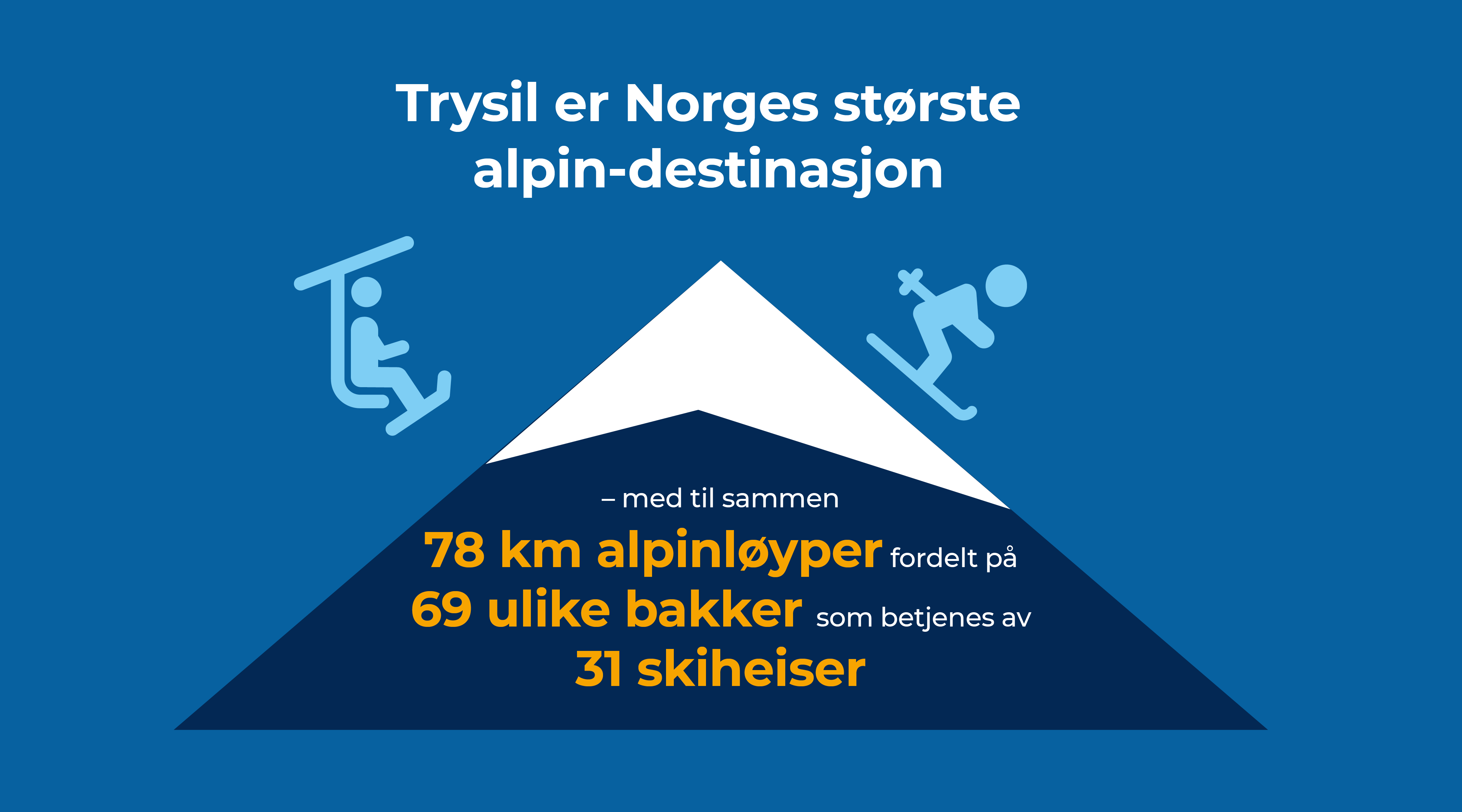 Trysil er Norges største alpin-destinasjon