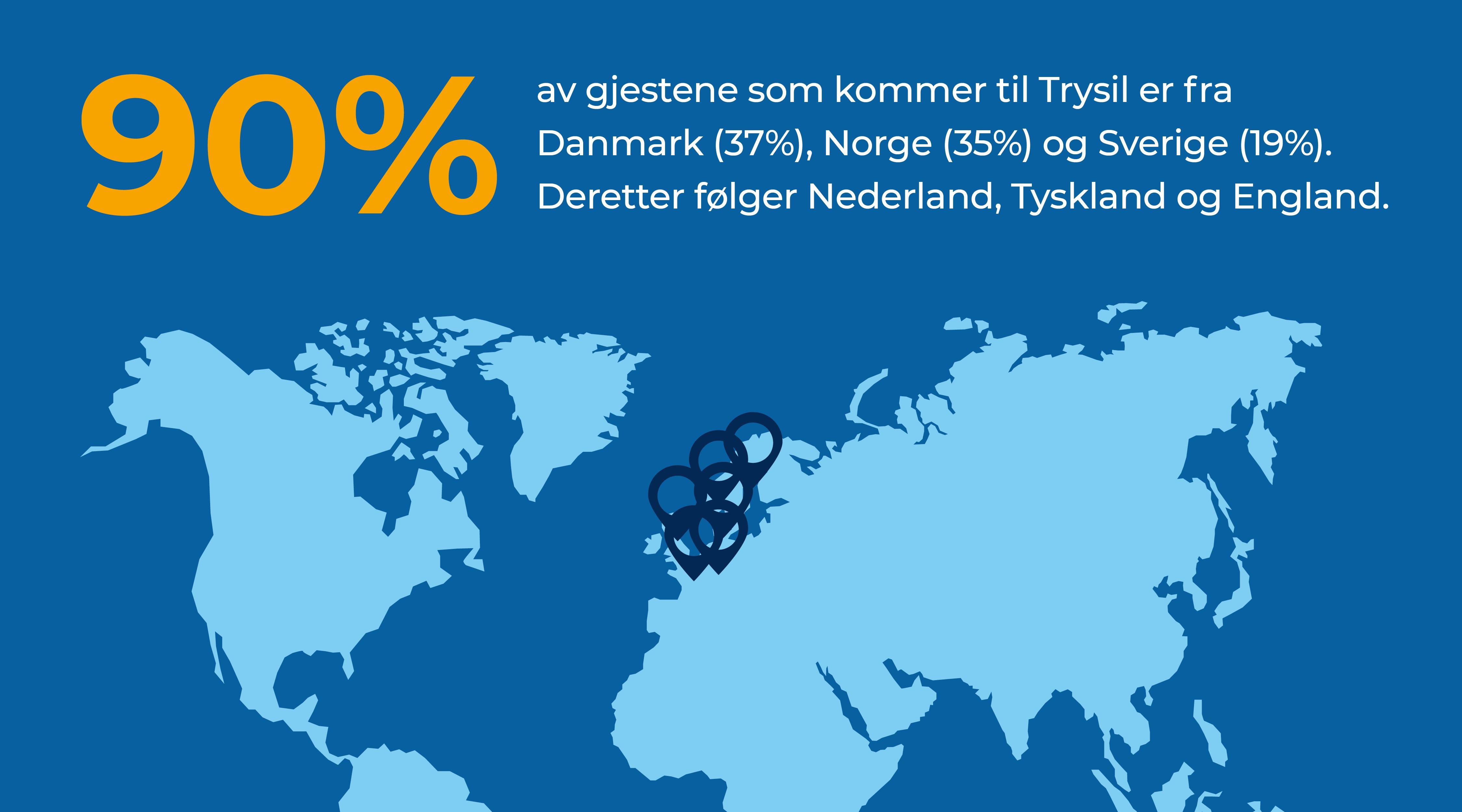 90% av gjestene som kommer til Trysil er fra Danmark (37%), Norge (35%) og Sverige (19%). Deretter følger Nederland, Tyskland og England.